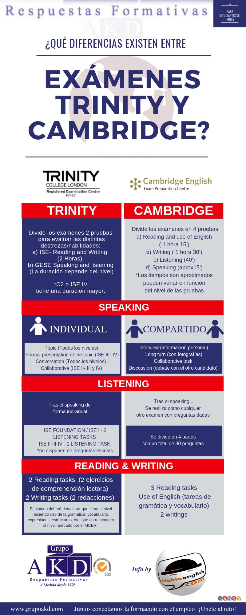 Formatos de examen Trinity y Cambridge